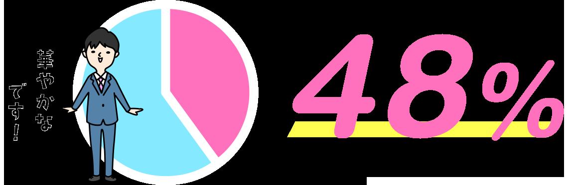 マーキュリーの女性社員の割合