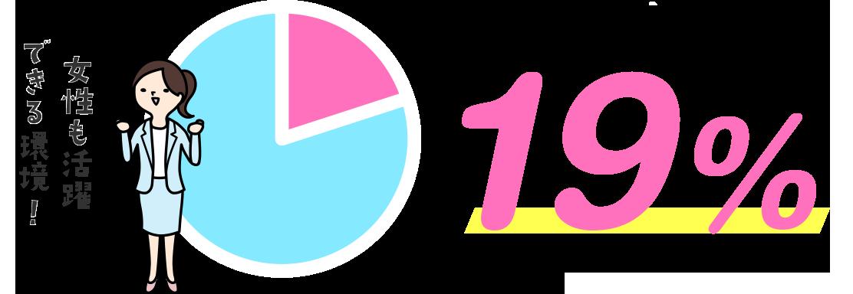 管理職に占める女性社員の割合