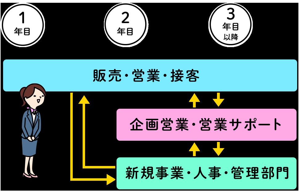 FA制度(社内転職制度)